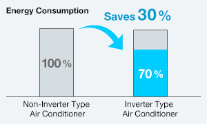 Energy usage difference between A/C units